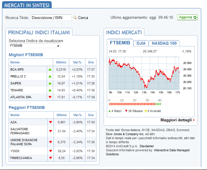 Trading online Unicredit demo