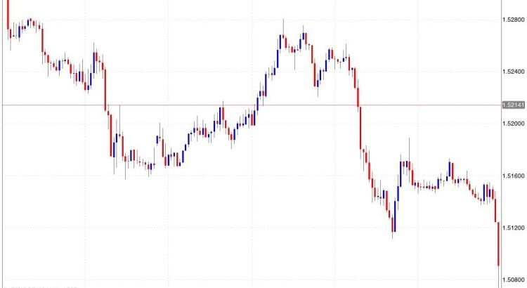 Grafici per fare trading